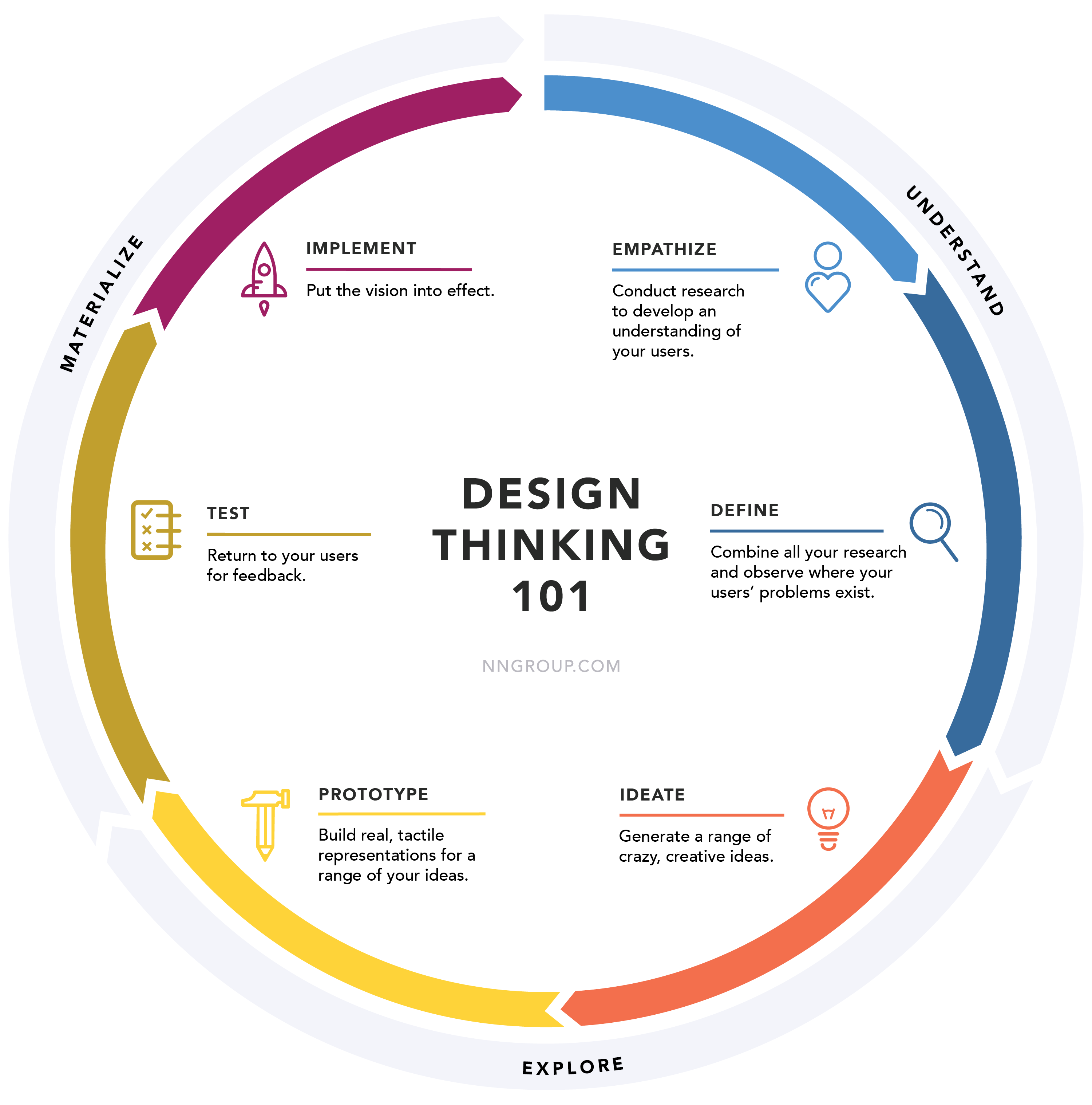 The Design Thinking Cycle. A graphic by NNG